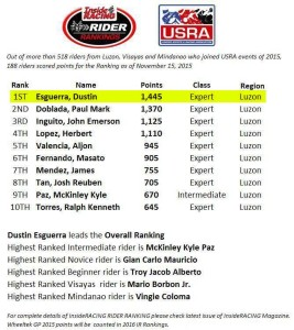 "Dustin ""The Dustroyer"" Esguerra-Rank1-Pertua Powertec motorcycle oil"